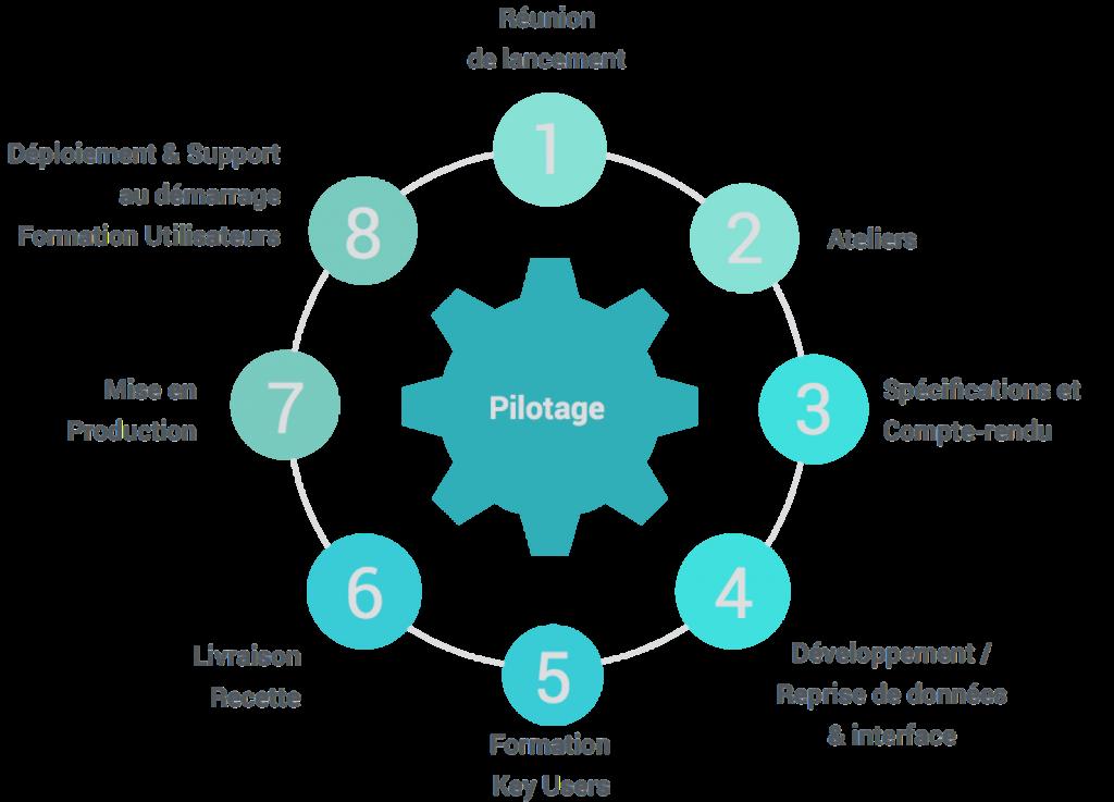methodologie-projet-winlassie