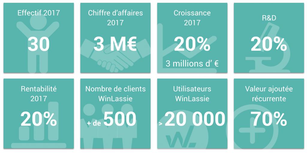 winlassie-logiciel-hse-les-chiffres-2017-2