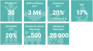 winlassie-logiciel-hse-les-chiffres-2017