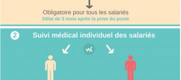 Suivi-medical-salaries-logiciel-sst-winlassie