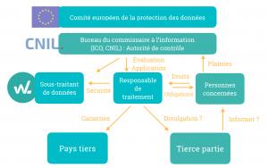 Schema-recapitulatif-du principe-protection-donnees-RGPD-Logiciel-QHSE-WinLassie