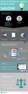 Infographie santé sécurité au travail WinLassie