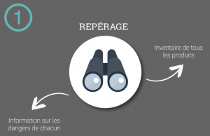 evaluation-risques-chimiques-infographie-logiciel-hse-winlassie