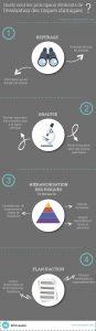 Infographie évaluation des risques chimiques - WinLassie