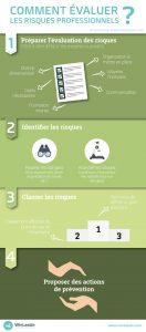Infographie évaluation des risques professionnels WinLassie