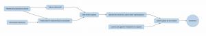 Exemple arbre des causes - WinLassie Online