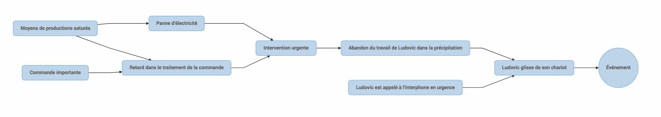 Exemple d'arbre des causes réalisable avec le module événements de WinLassie Online
