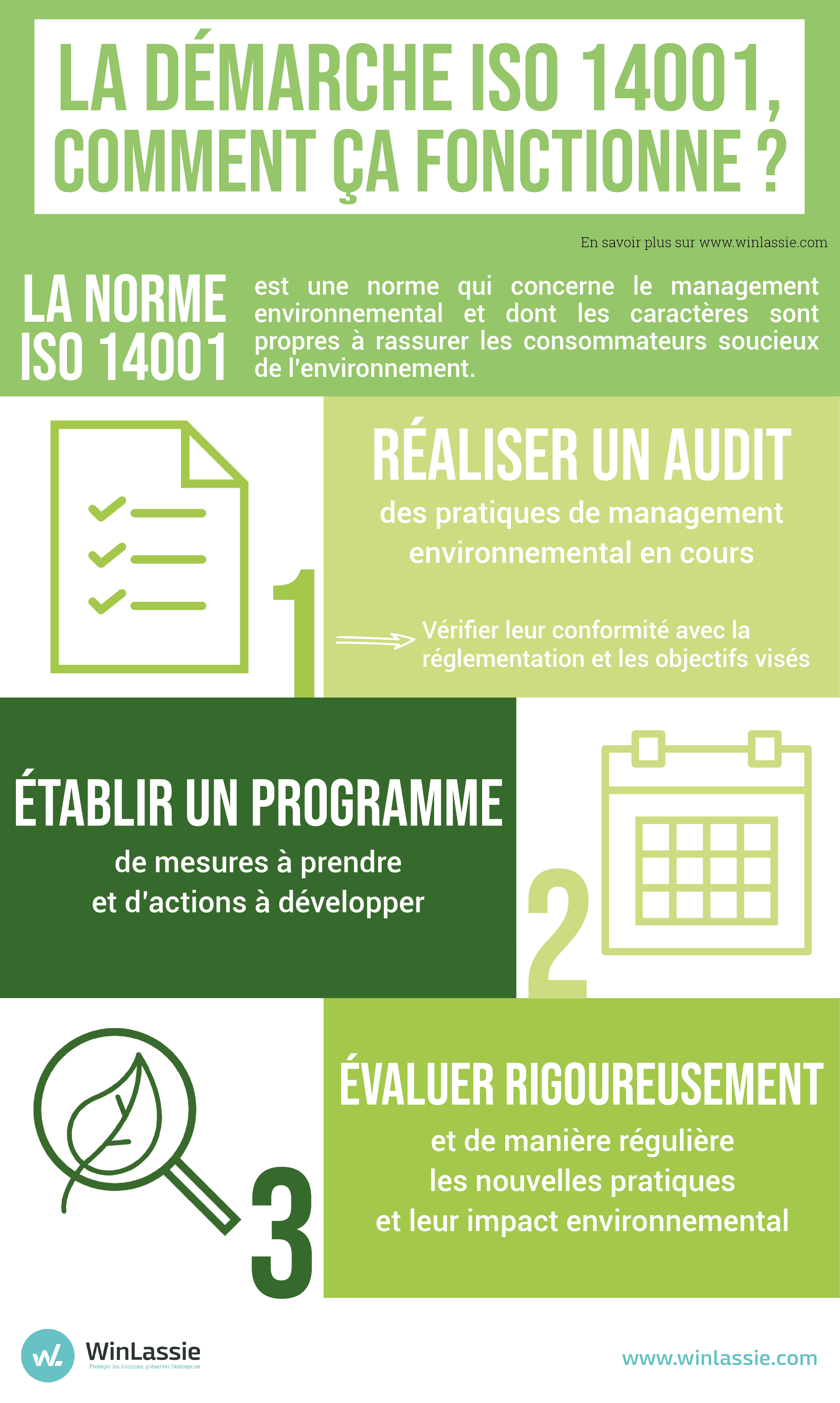 Infographie analyse environnementale norme ISO 14001