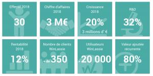 Chiffres-gamma-software-logiciel-hse-winlassie-2018
