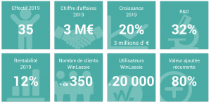chiffres-gamma-software-logiciel-winlassie-2019