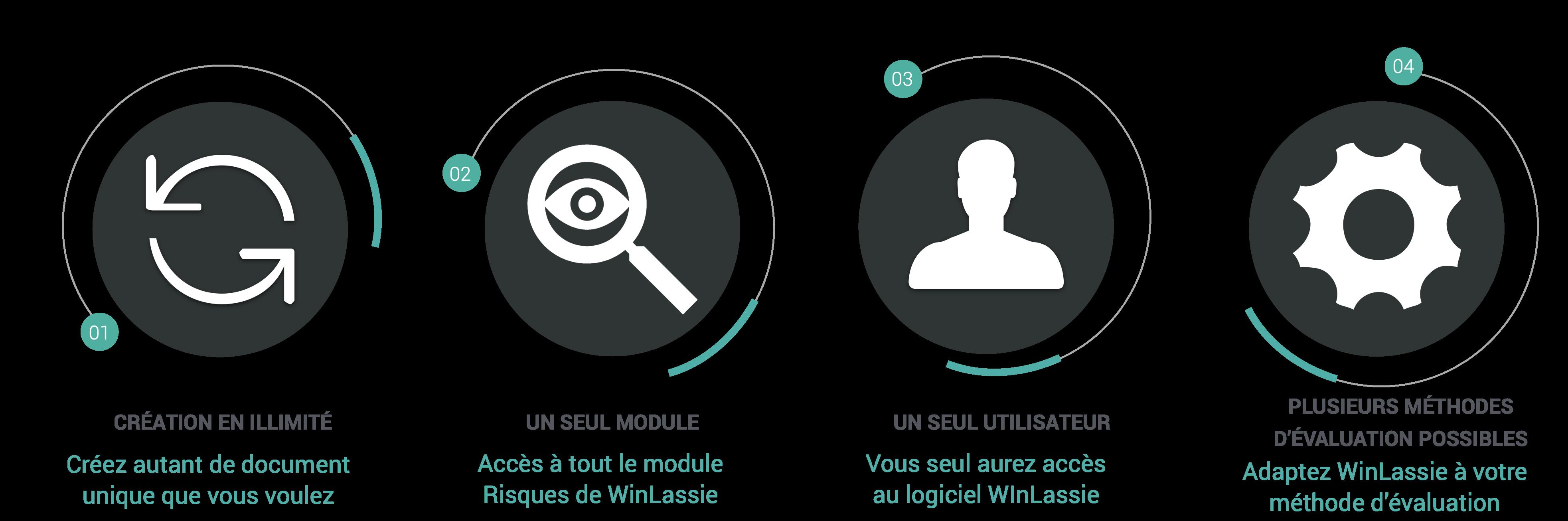 Atouts-offre-consultants-WinLassie-document unique