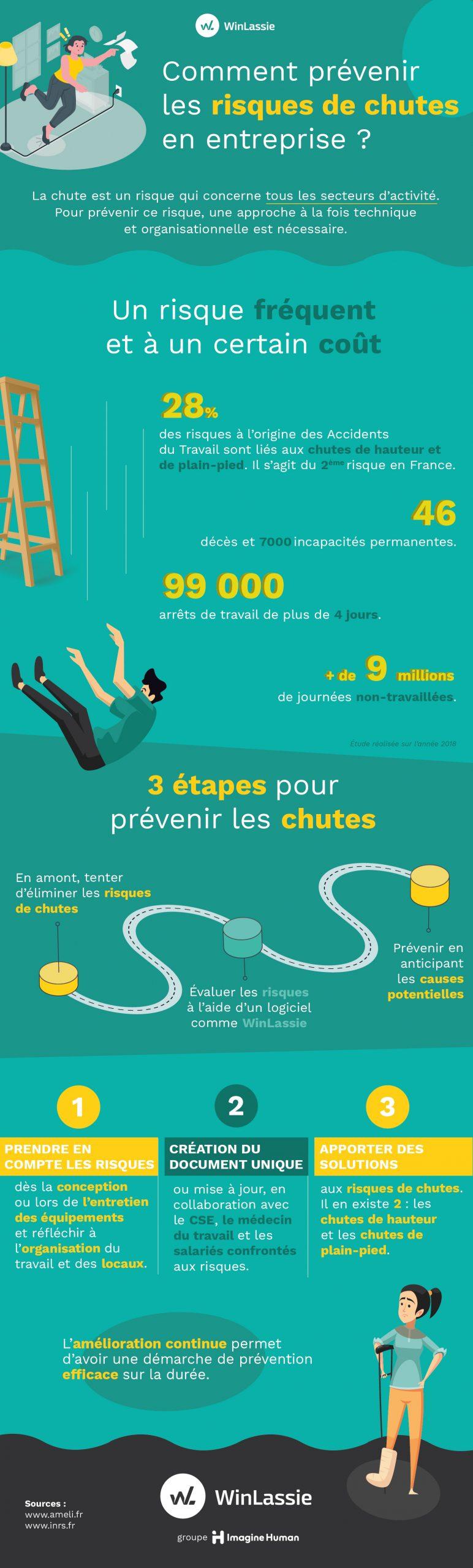 Infographie Risques de chutes